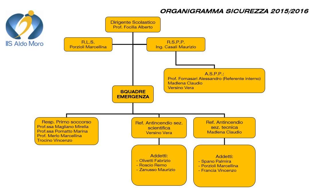 Organigramma Sicurezza